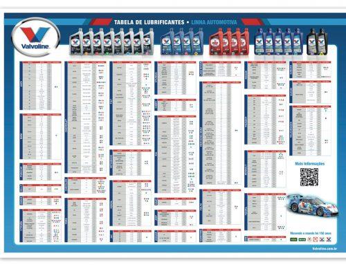 Tabela de Lubrificantes Valvoline